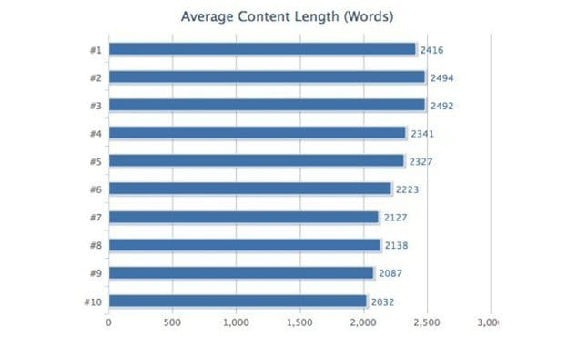 Average Content Length Stats