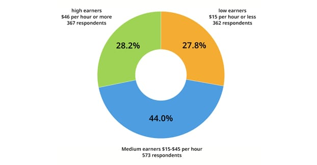 Average Earning Hourly for Writers
