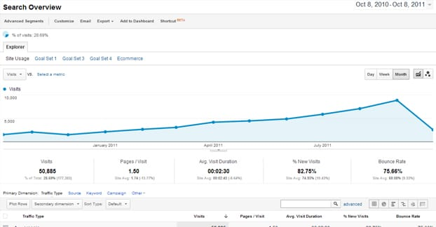 Traffic from Guest Posting