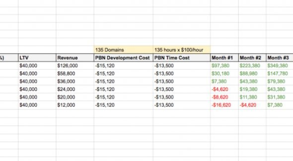 PBN Cost and Revenue