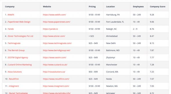 Webdesignrankings List